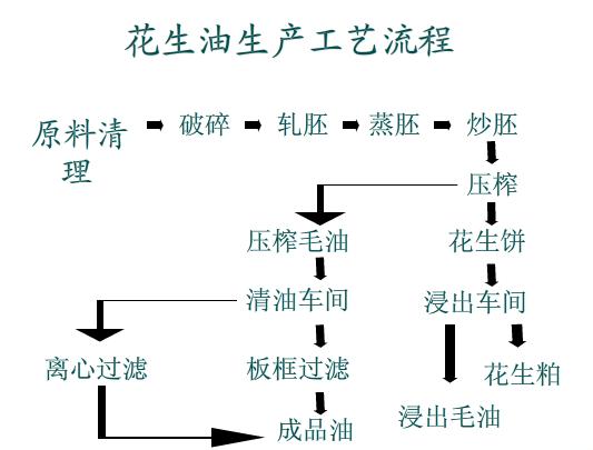 花生榨油机压榨工艺流程图